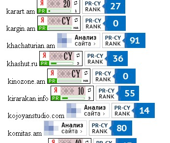rating, ranking on medindex.am